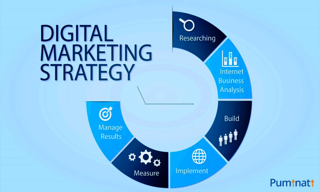 Digital Marketing Strategy- Research-build up strategy-manage results.