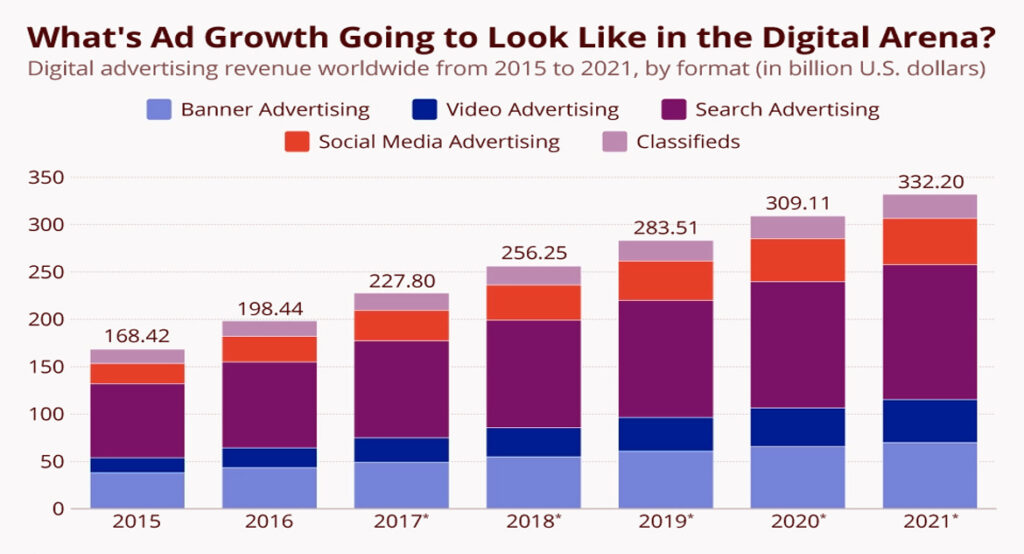 What ad growth going to look like un the digital arena