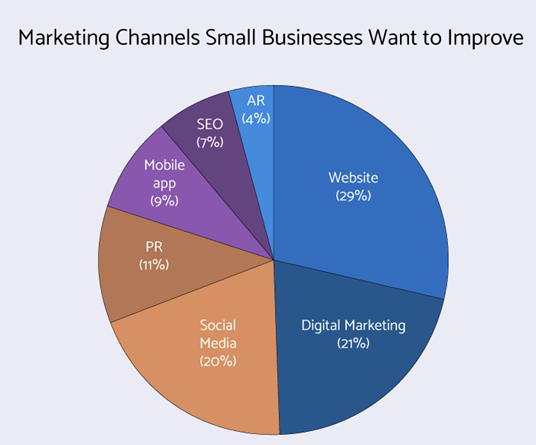 Marketing channels small businesses wants to improve: seo, mobile app, AR, Website, Digital marketing , social media , PR