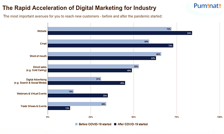 The rapid aceleration of digital marketing for industry