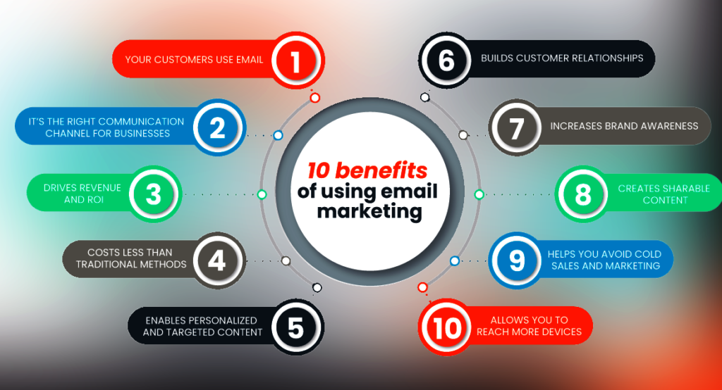 10 benefits of using email marketing